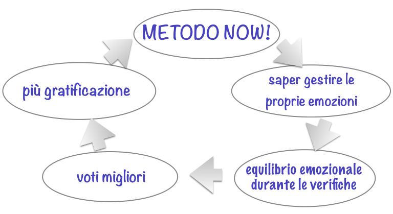metodo-now-aiuto_soluzioni_scuola