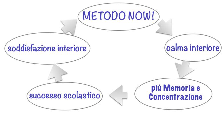 metodo-now-problemi a scuola-studio